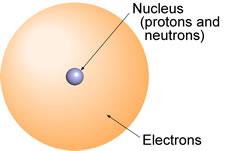 CHEM 101 - Atoms: An introduction